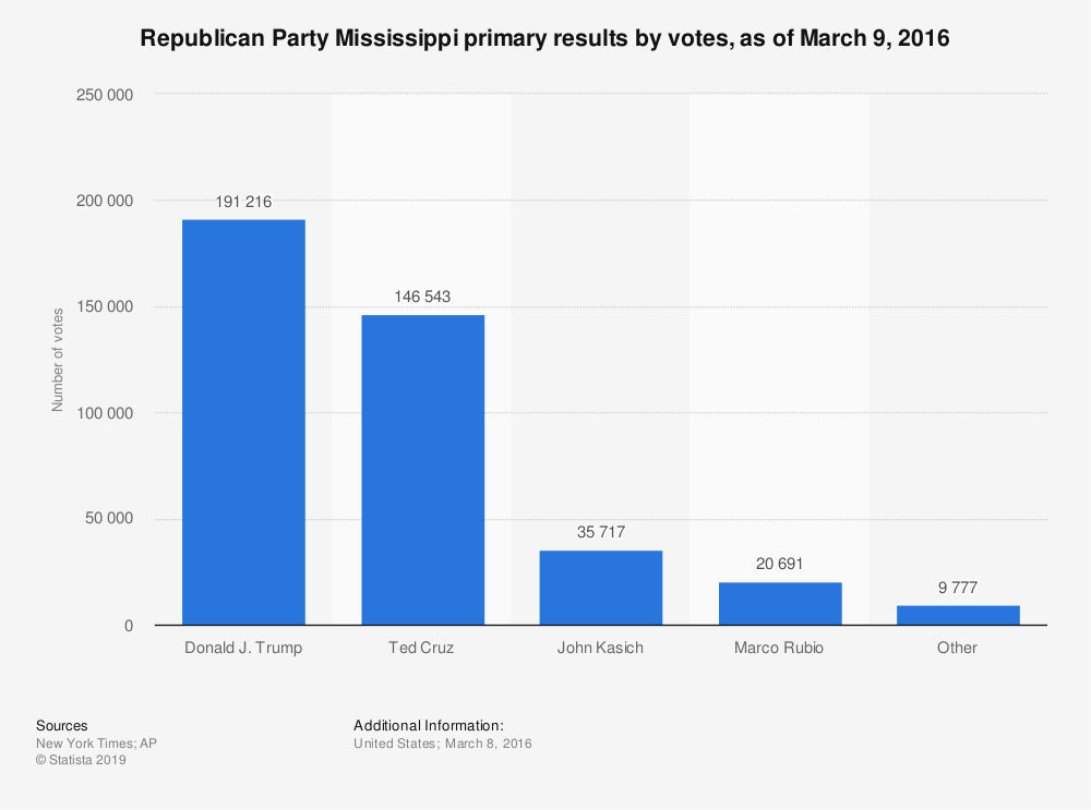 Statistic: Republican Party Mississippi primary results by votes, as of March 9, 2016 | Statista