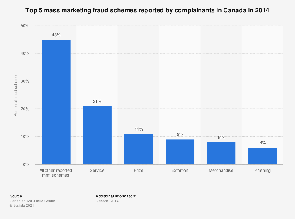 Statistic: Top 5 mass marketing fraud schemes reported by complainants in Canada in 2014 | Statista