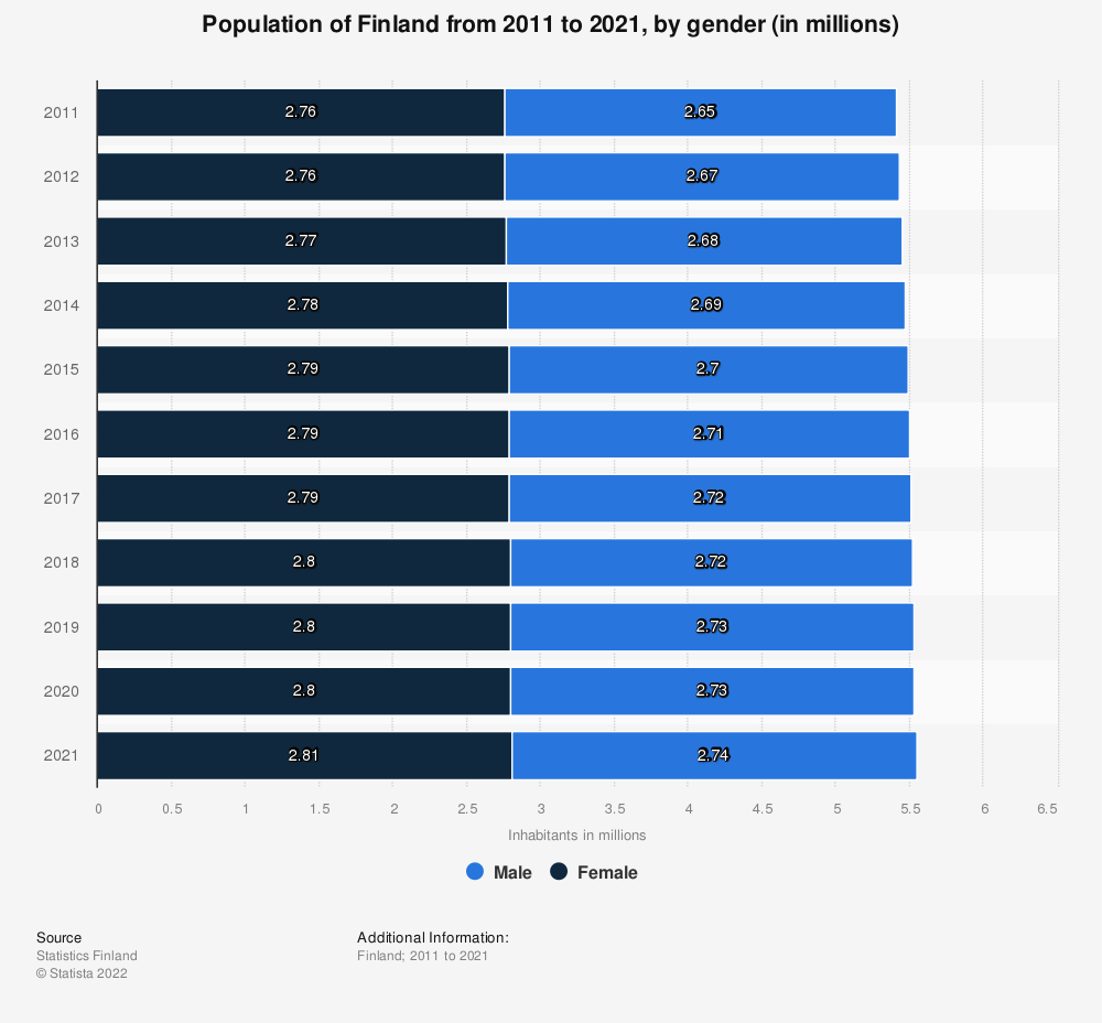 Statistic: Total population of Finland from 2007 to 2017, by gender (in millions) | Statista