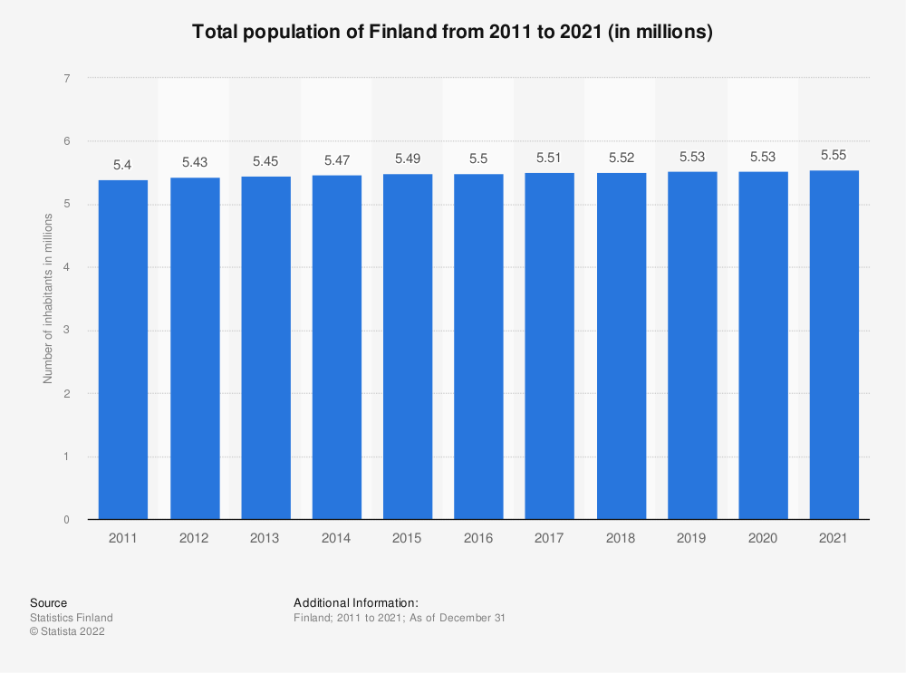 Statistic: Total population of Finland from 2009 to 2019 (in millions) | Statista