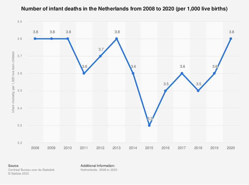 Statistic: Number of infant deaths in the Netherlands from 2008 to 2018, per 1,000 live births | Statista