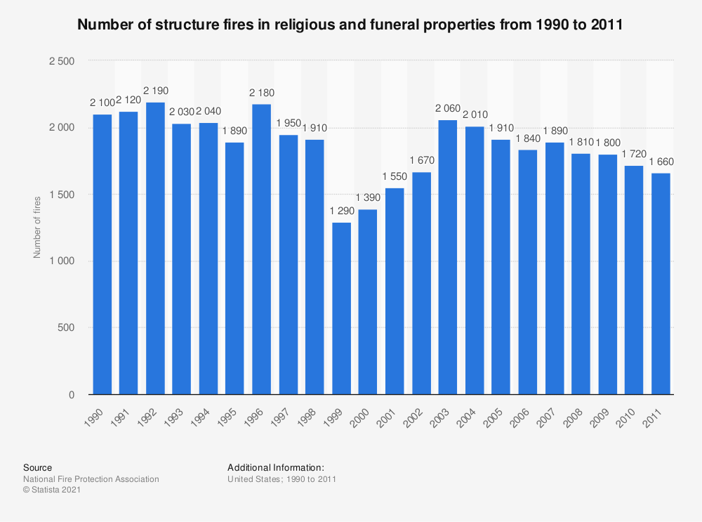 Statistic: Number of structure fires in religious and funeral properties from 1990 to 2011 | Statista