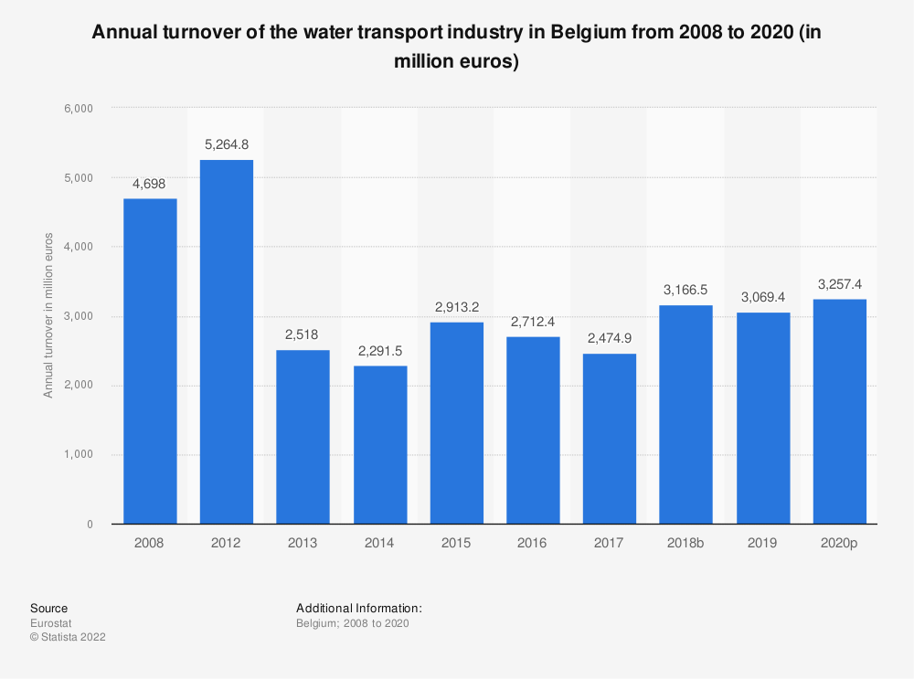 Statistic: Annual turnover of the water transport industry in Belgium from 2008 to 2014 (in million euros) | Statista