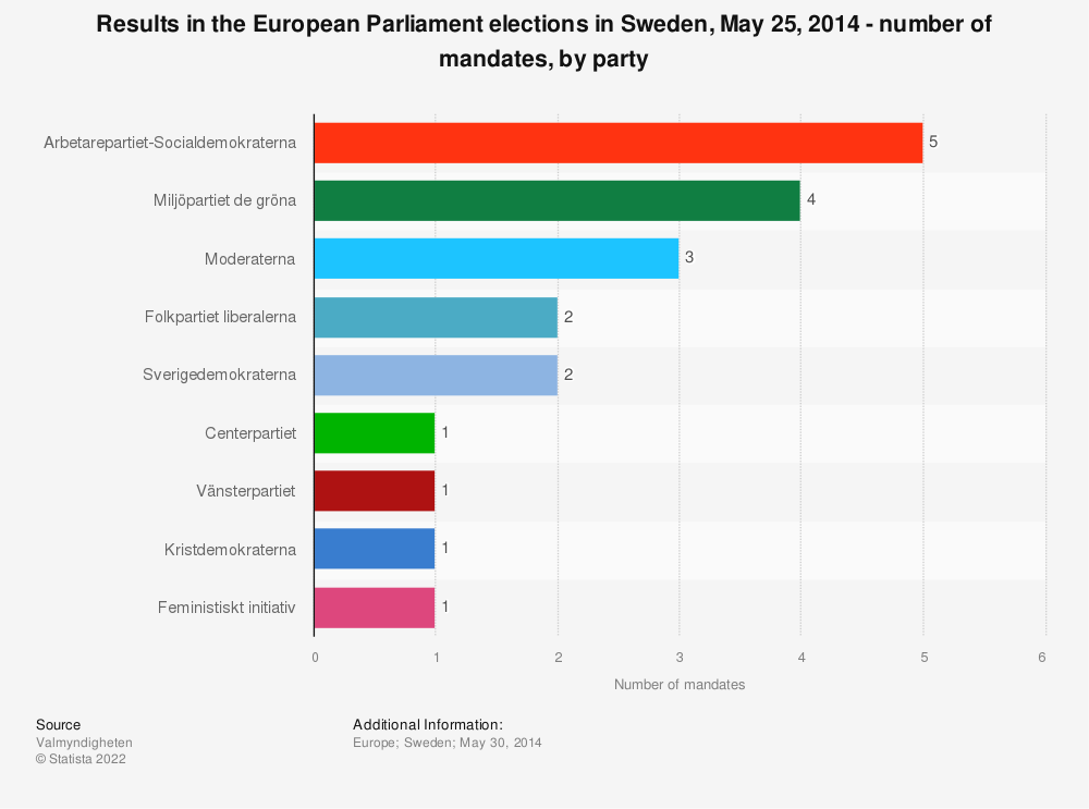 Statistic: Results in the European Parliament elections in Sweden, May 25, 2014 - number of mandates, by party | Statista