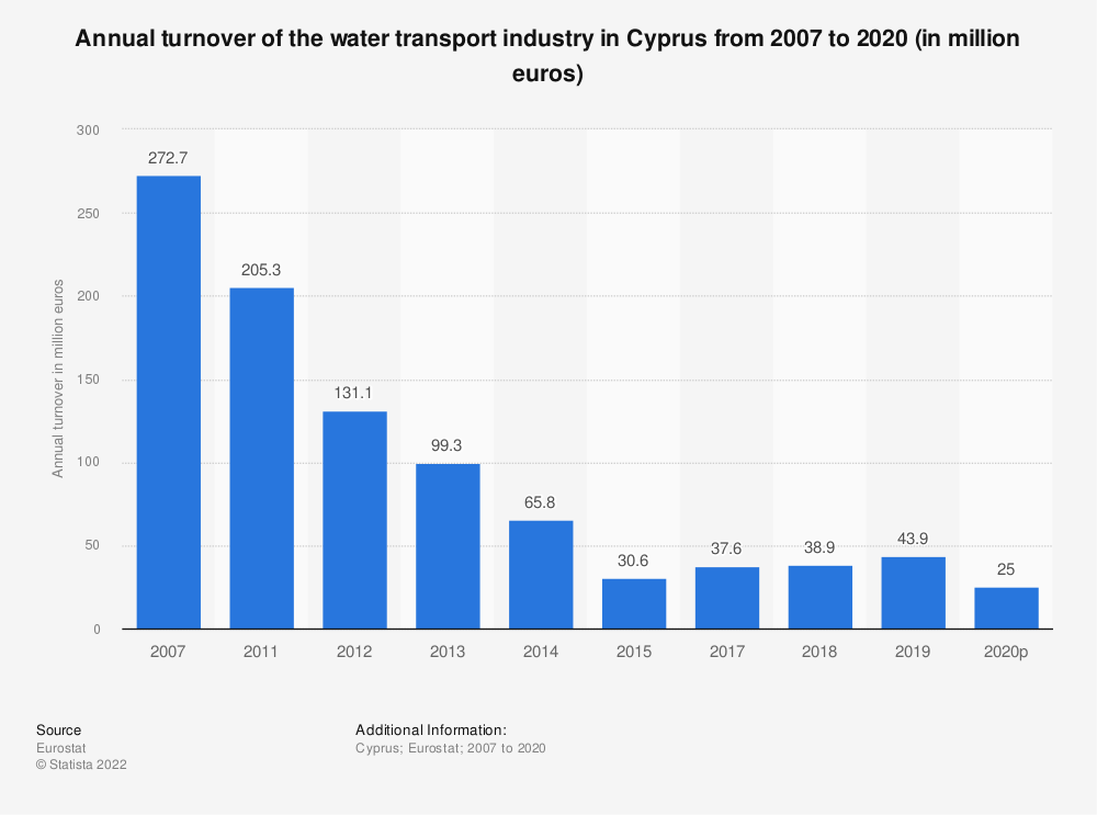 Statistic: Annual turnover of the water transport industry in Cyprus from 2011 to 2015 (in million euros) | Statista
