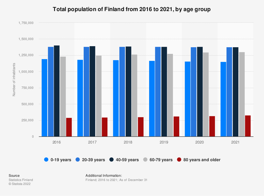 Statistic: Total population of Finland from 2015 to 2019, by age group | Statista