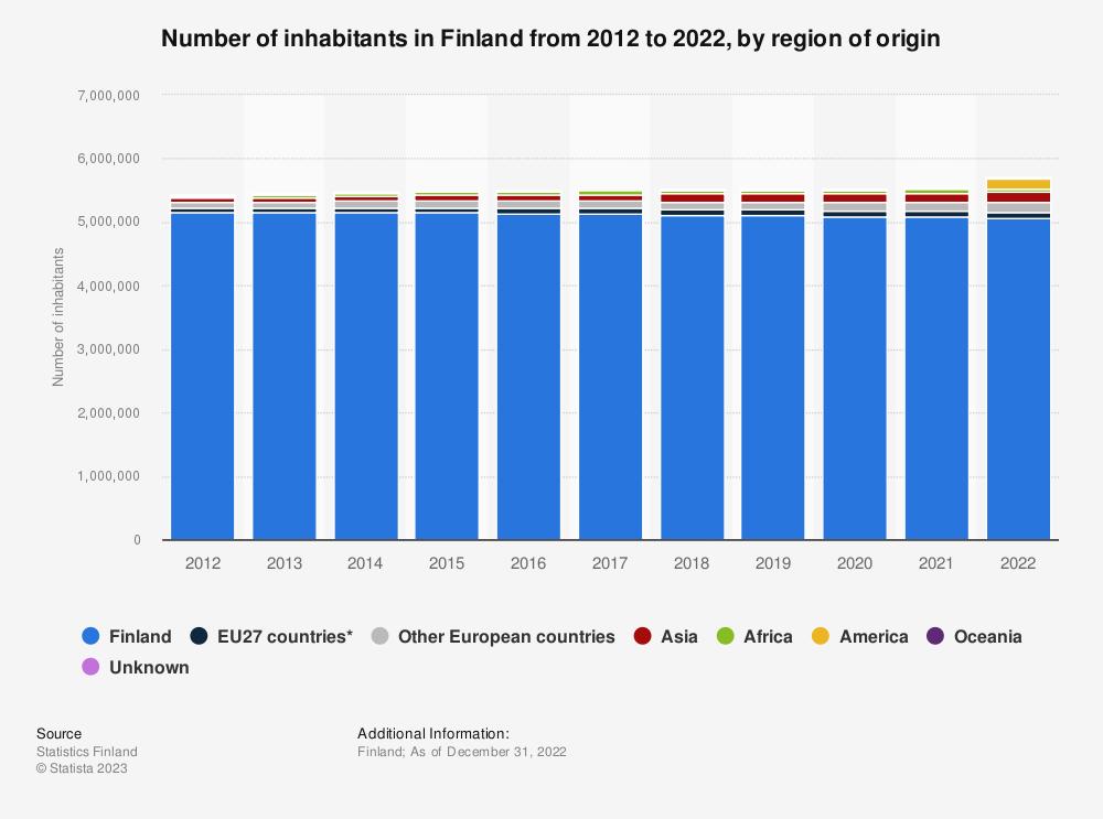 Statistic: Number of inhabitants in Finland from 2009 to 2019, by region of origin | Statista