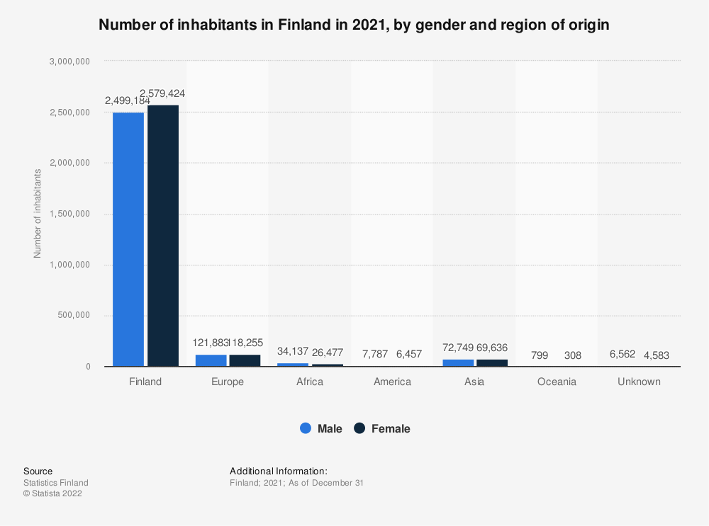 Statistic: Total population of Finland in 2017, by gender and origin | Statista