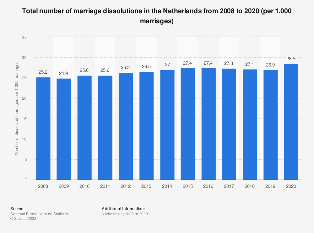 Statistic: Number of marriage dissolutions in the Netherlands from 2007 to 2017, per 1,000 couples | Statista