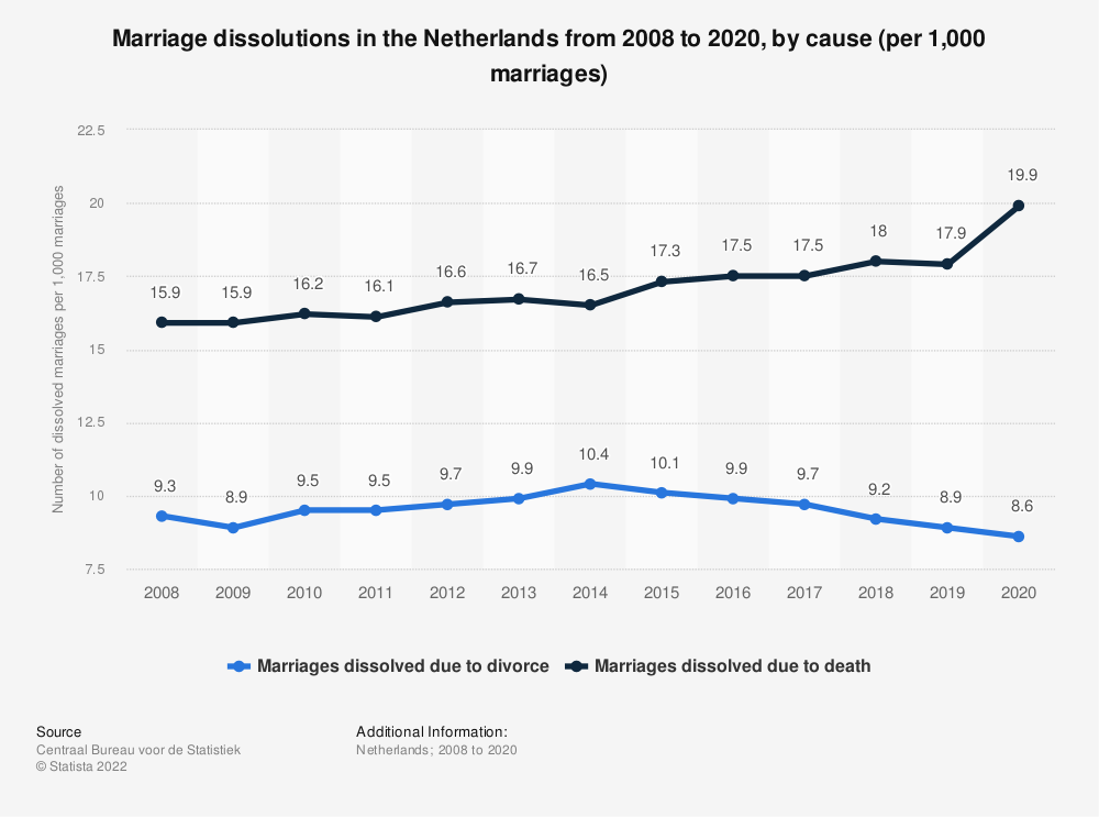 Statistic: Marriage dissolutions in the Netherlands from 2008 to 2018, by cause (per 1,000 marriages) | Statista