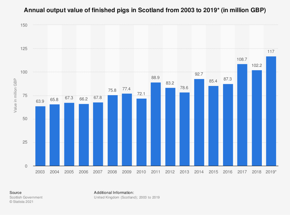 Statistic: Annual output value of finished pigs in Scotland from 2003 to 2017* (in million GBP) | Statista