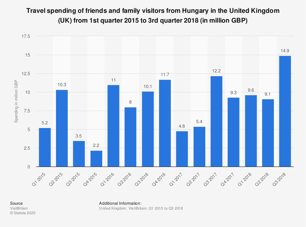 Statistic: Travel spending of friends and family visitors from Hungary in the United Kingdom (UK) from 1st quarter 2015 to 3rd quarter 2018 (in million GBP) | Statista