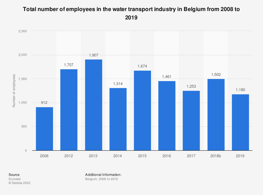 Statistic: Total number of employees in the water transport industry in Belgium from 2008 to 2014 | Statista