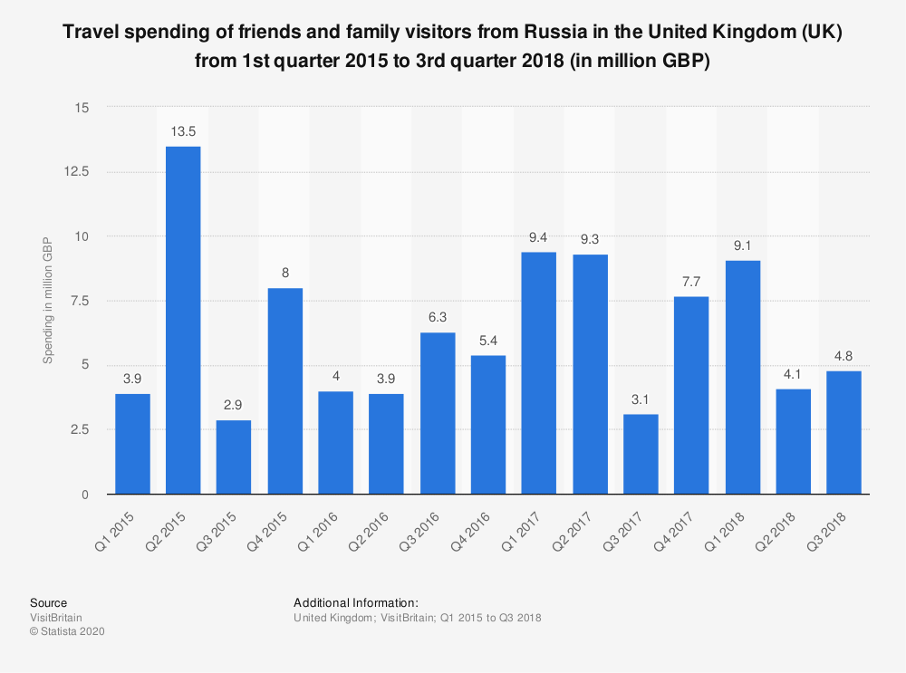 Statistic: Travel spending of friends and family visitors from Russia in the United Kingdom (UK) from 1st quarter 2015 to 3rd quarter 2018 (in million GBP) | Statista