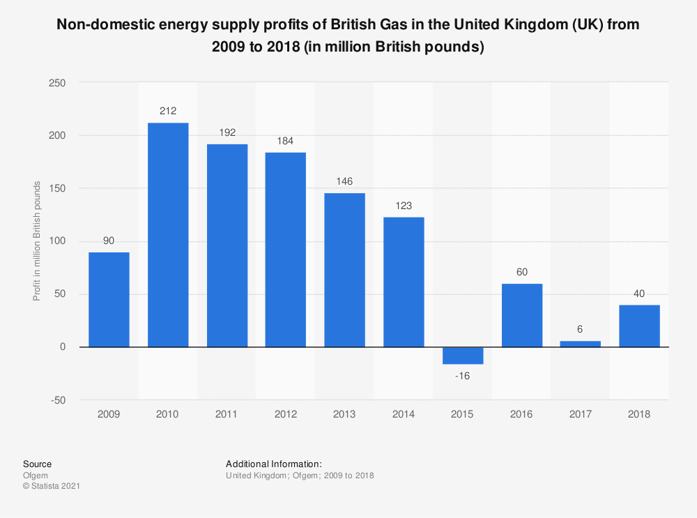 Statistic: Non-domestic energy supply profits of Centrica in the United Kingdom (UK) from 2009 to 2017 (in million British pounds) | Statista