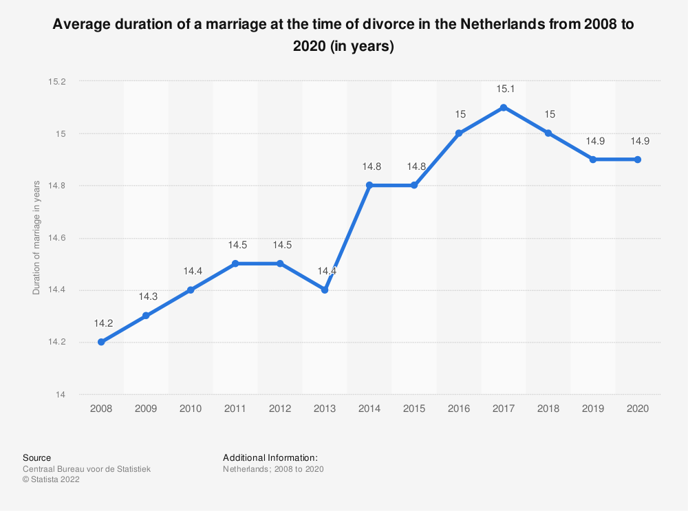 Statistic: Average duration of a marriage at the time of divorce in the Netherlands from 2007 to 2017 (in years) | Statista
