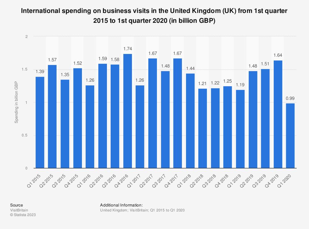 Statistic: International spending on business visits in the United Kingdom (UK) from 1st quarter 2015 to 1st quarter 2020 (in billion GBP) | Statista