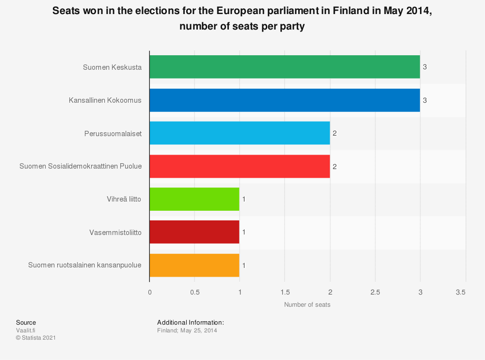 Statistic: Seats won in the elections for the European parliament in Finland in May 2014, number of seats per party | Statista