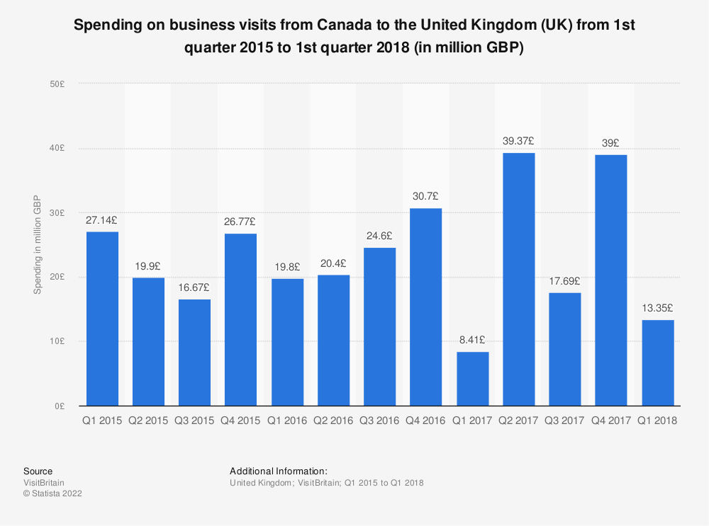 Statistic: Spending on business visits from Canada to the United Kingdom (UK) from 1st quarter 2015 to 1st quarter 2018 (in million GBP) | Statista