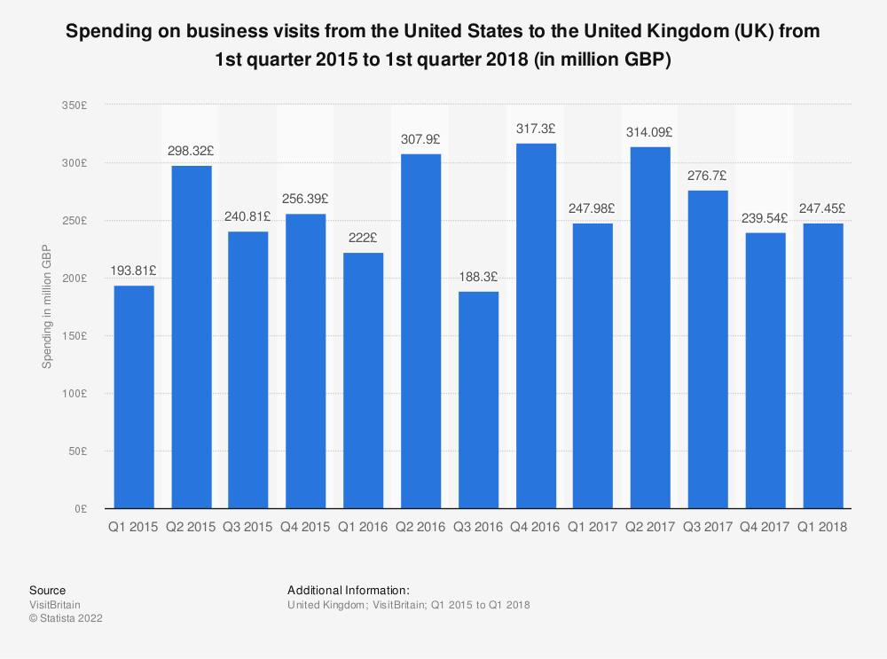 Statistic: Spending on business visits from the USA to the United Kingdom (UK) from 1st quarter 2015 to 1st quarter 2018 (in million GBP) | Statista