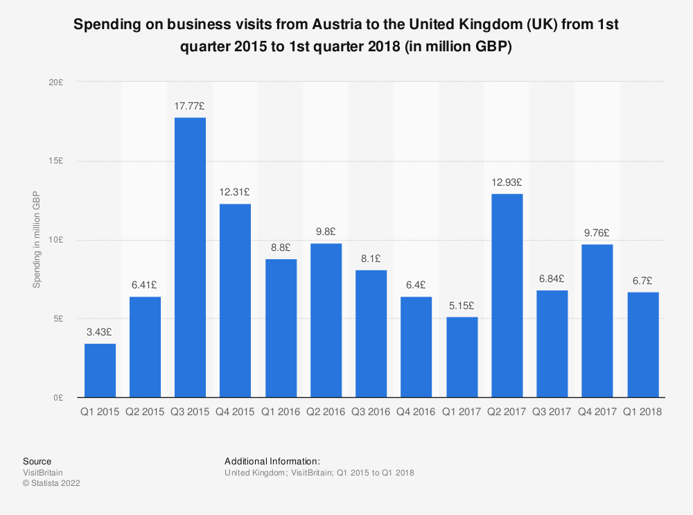 Statistic: Spending on business visits from Austria to the United Kingdom (UK) from 1st quarter 2015 to 1st quarter 2018 (in million GBP) | Statista