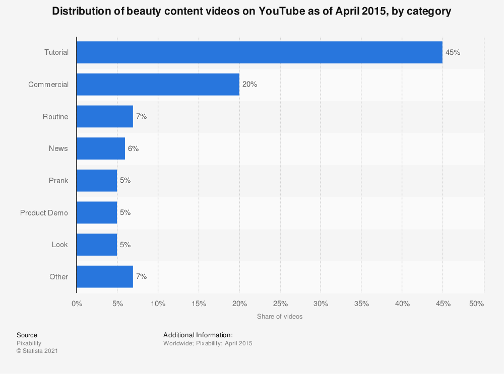 Statistic: Distribution of beauty content videos on YouTube as of April 2015, by category | Statista
