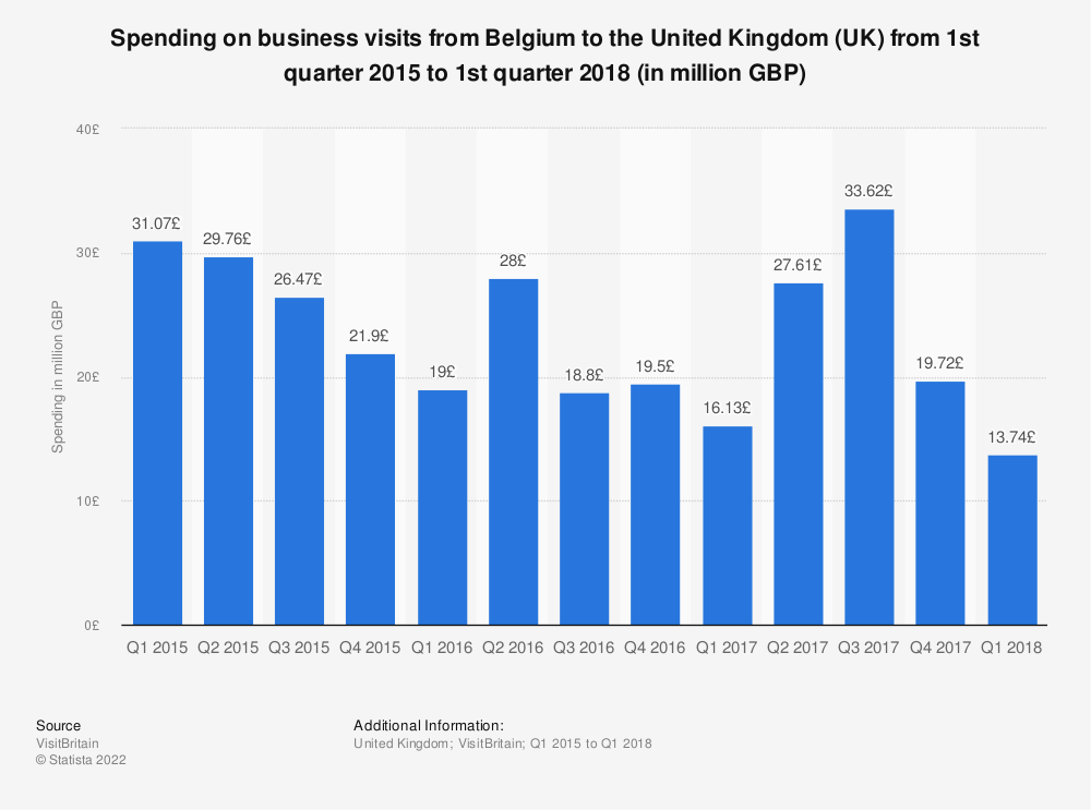 Statistic: Spending on business visits from Belgium to the United Kingdom (UK) from 1st quarter 2015 to 1st quarter 2018 (in million GBP) | Statista