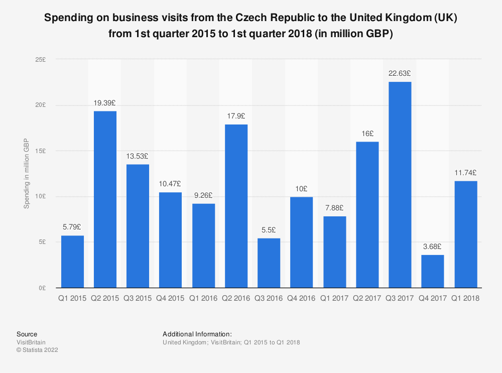 Statistic: Spending on business visits from the Czech Republic to the United Kingdom (UK) from 1st quarter 2015 to 1st quarter 2018 (in million GBP) | Statista