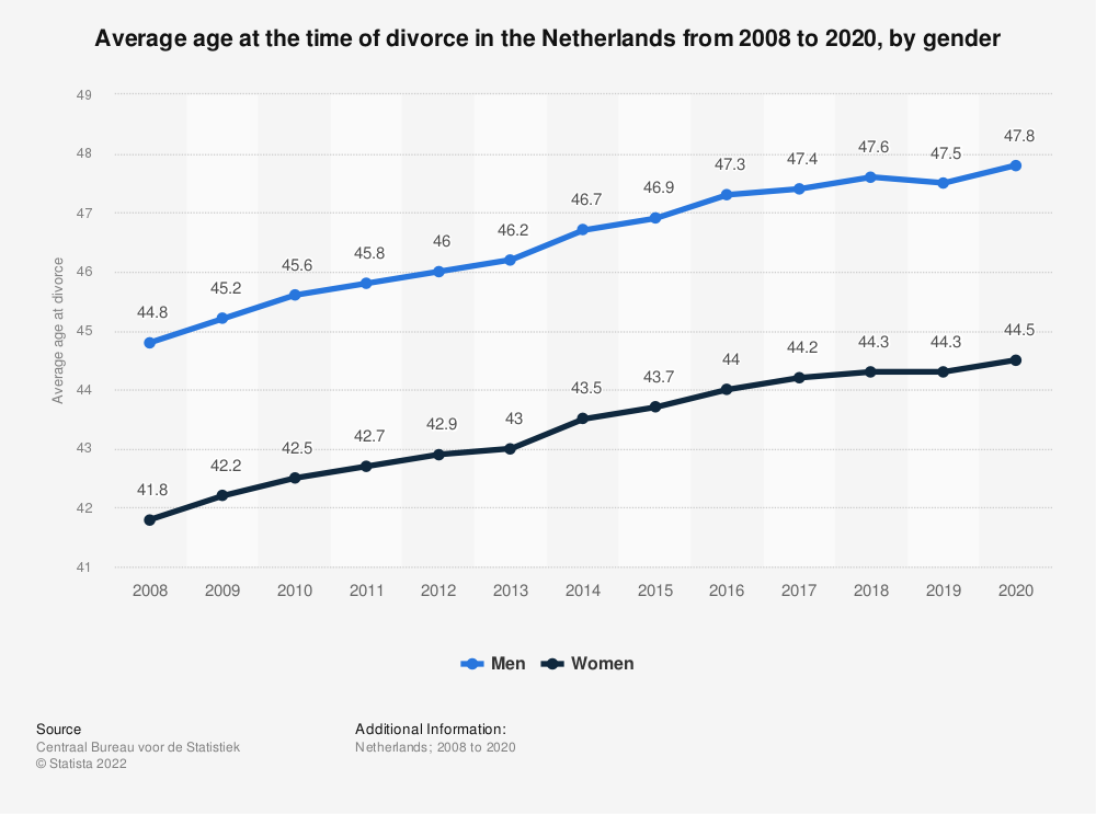 Statistic: Average age at the time of divorce in the Netherlands from 2007 to 2017, by gender  | Statista