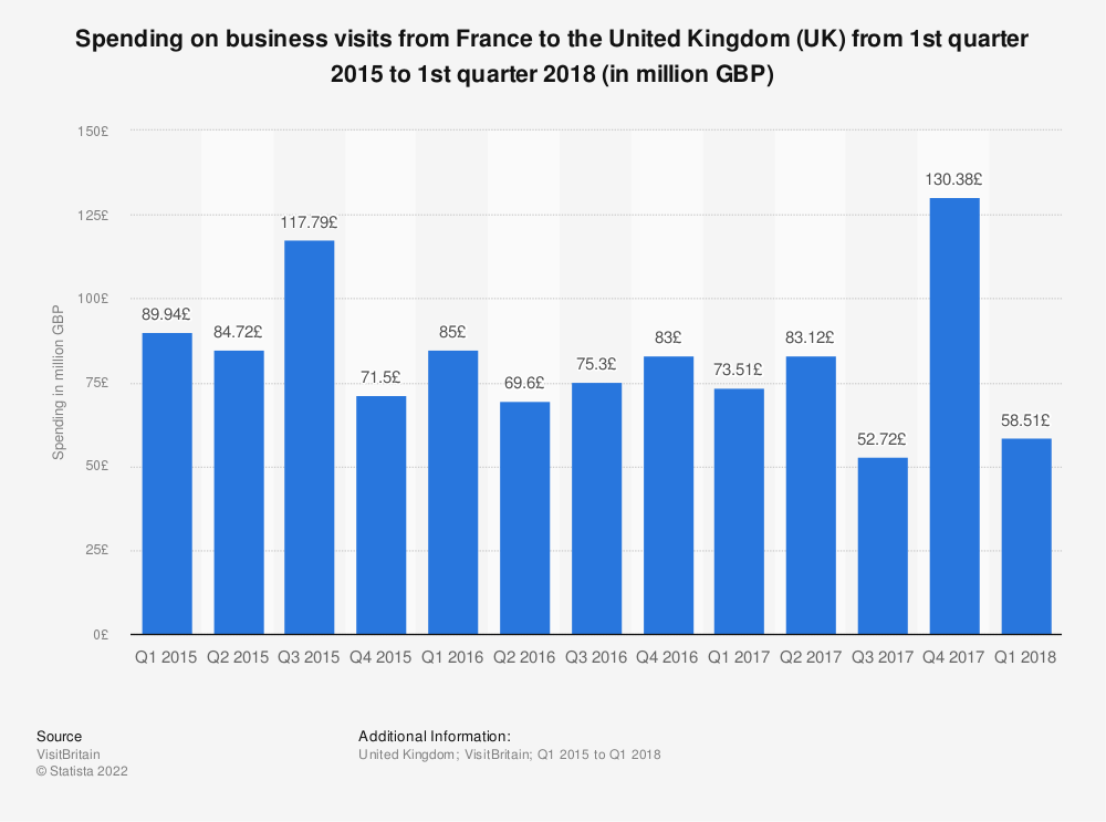 Statistic: Spending on business visits from France to the United Kingdom (UK) from 1st quarter 2015 to 1st quarter 2018 (in million GBP) | Statista