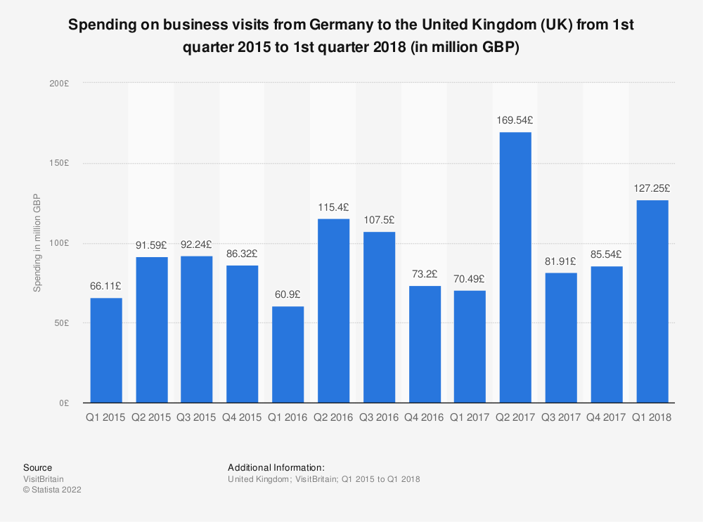 Statistic: Spending on business visits from Germany to the United Kingdom (UK) from 1st quarter 2015 to 1st quarter 2018 (in million GBP)   Statista