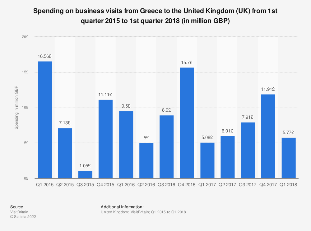 Statistic: Spending on business visits from Greece to the United Kingdom (UK) from 1st quarter 2015 to 1st quarter 2018 (in million GBP) | Statista
