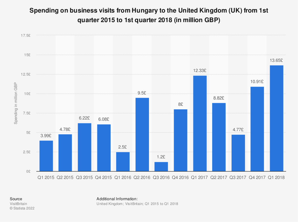 Statistic: Spending on business visits from Hungary to the United Kingdom (UK) from 1st quarter 2015 to 1st quarter 2018 (in million GBP) | Statista