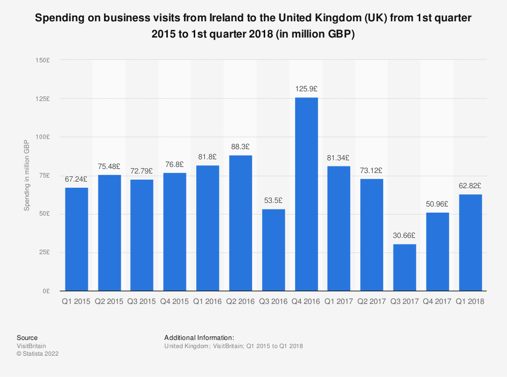 Statistic: Spending on business visits from Ireland to the United Kingdom (UK) from 1st quarter 2015 to 1st quarter 2018 (in million GBP) | Statista