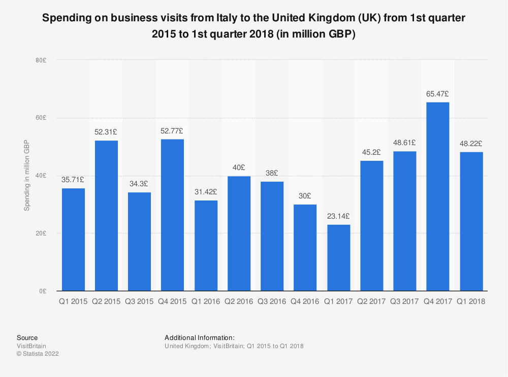 Statistic: Spending on business visits from Italy to the United Kingdom (UK) from 1st quarter 2015 to 1st quarter 2018 (in million GBP) | Statista