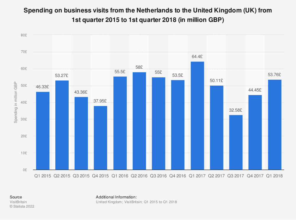 Statistic: Spending on business visits from the Netherlands to the United Kingdom (UK) from 1st quarter 2015 to 1st quarter 2018 (in million GBP) | Statista