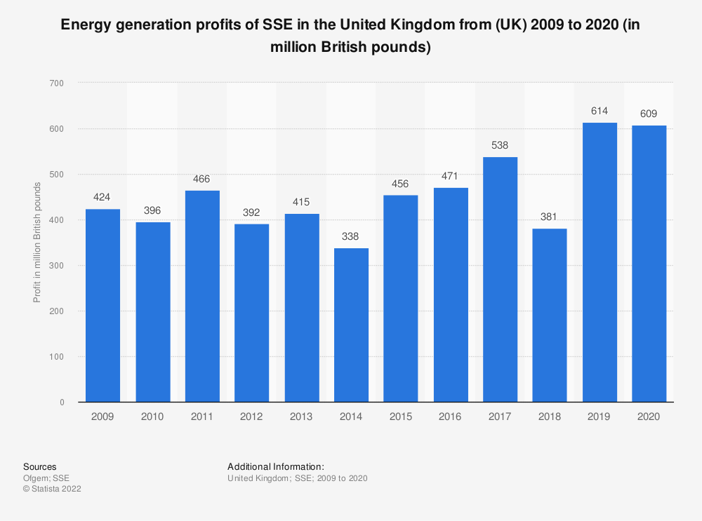 Statistic: Energy generation profits of SSE in the United Kingdom from (UK) 2009 to 2018 (in million British pounds) | Statista