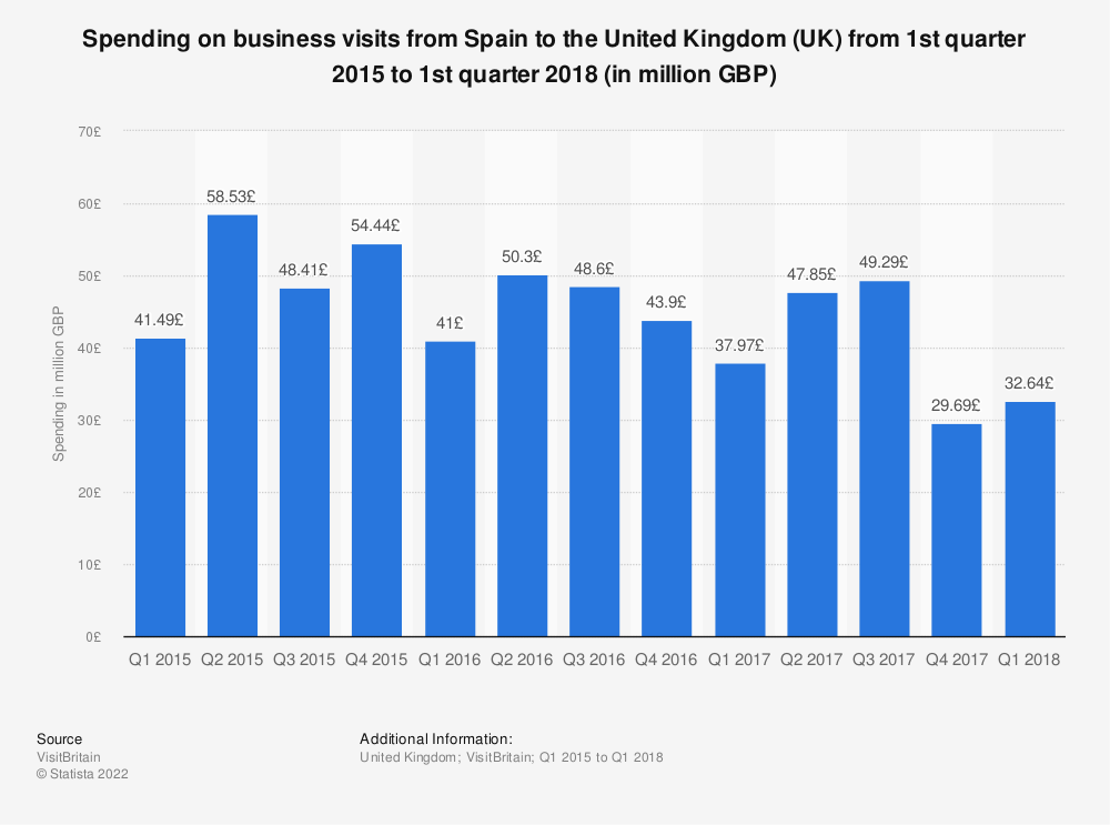 Statistic: Spending on business visits from Spain to the United Kingdom (UK) from 1st quarter 2015 to 1st quarter 2018 (in million GBP) | Statista