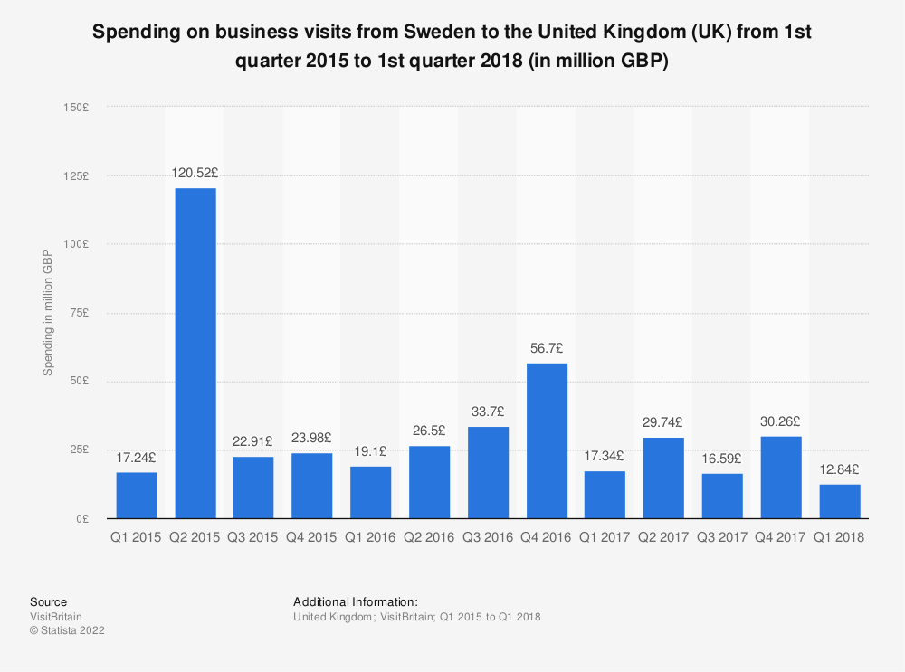 Statistic: Spending on business visits from Sweden to the United Kingdom (UK) from 1st quarter 2015 to 1st quarter 2018 (in million GBP) | Statista