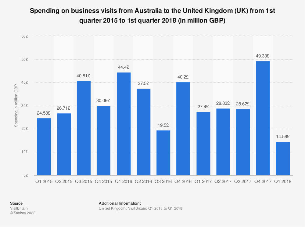 Statistic: Spending on business visits from Australia to the United Kingdom (UK) from 1st quarter 2015 to 1st quarter 2018 (in million GBP) | Statista