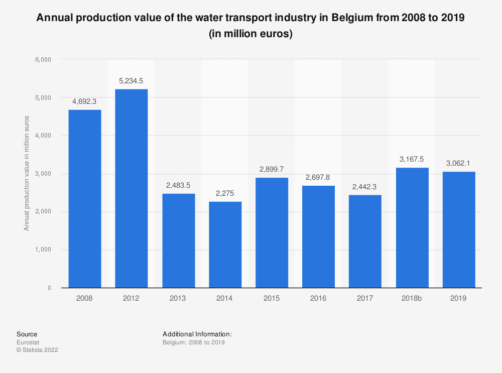 Statistic: Annual production value of the water transport industry in Belgium from 2008 to 2014 (in million euros) | Statista