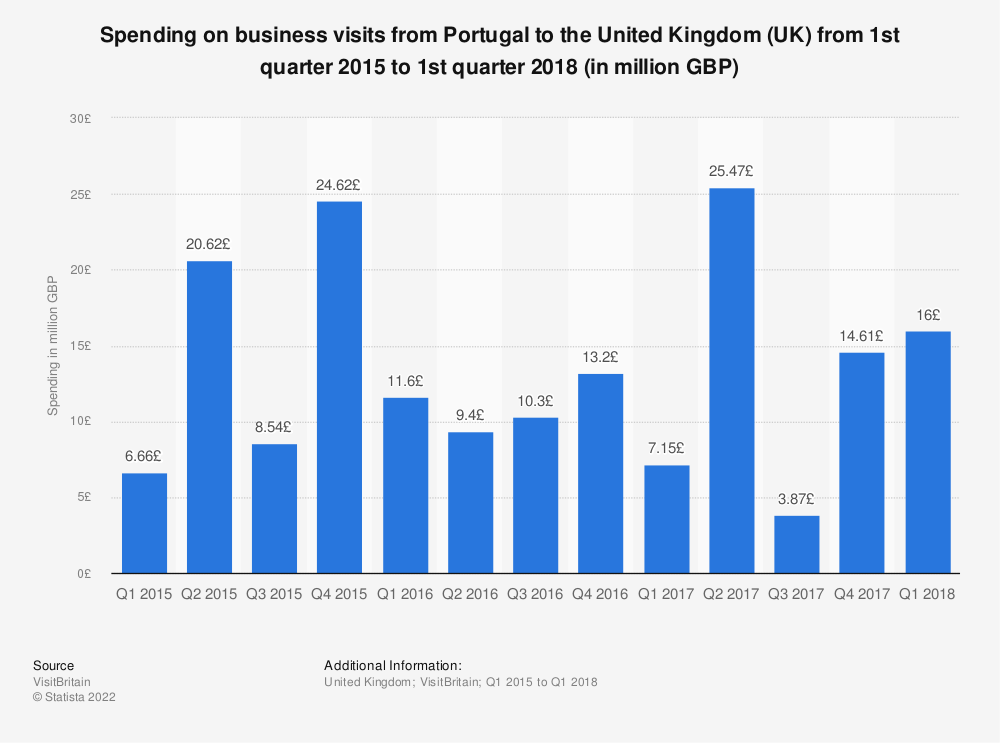 Statistic: Spending on business visits from Portugal to the United Kingdom (UK) from 1st quarter 2015 to 1st quarter 2018 (in million GBP) | Statista