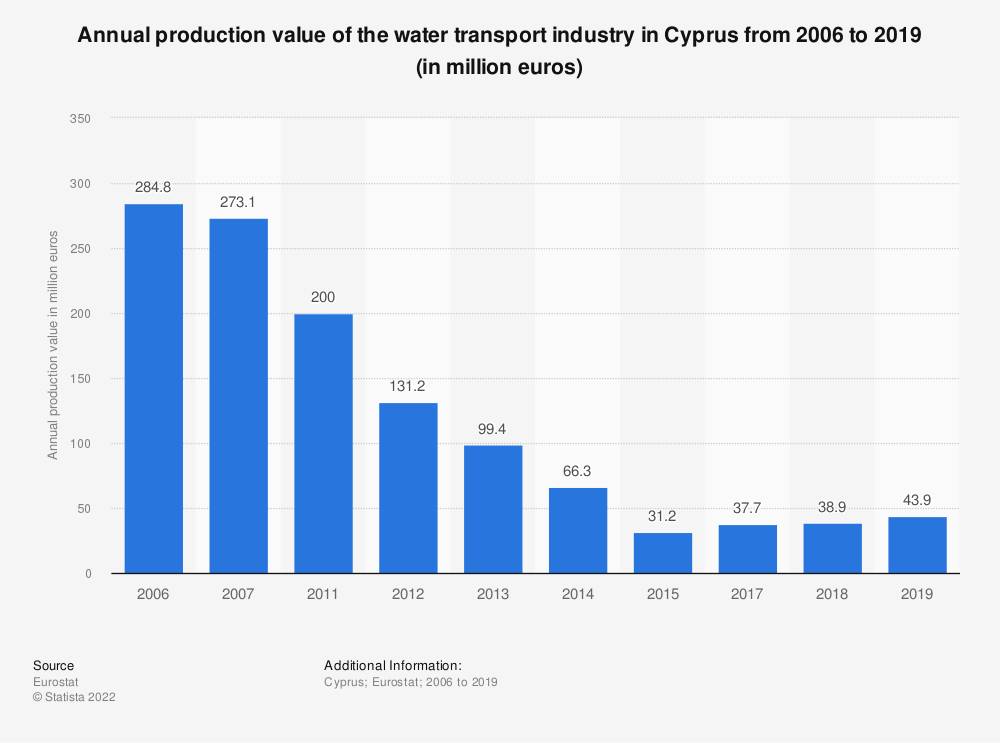 Statistic: Annual production value of the water transport industry in Cyprus from 2011 to 2014 (in million euros)   Statista