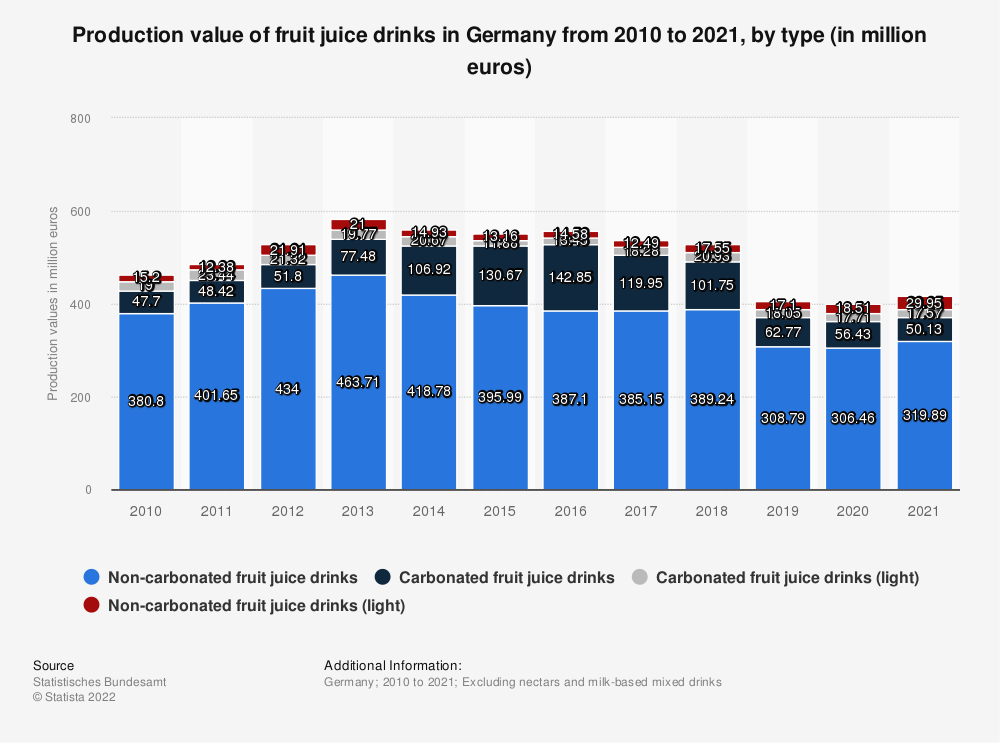Statistic: Production value of fruit juice drinks in Germany from 2010 to 2019, by type (in million euros) | Statista