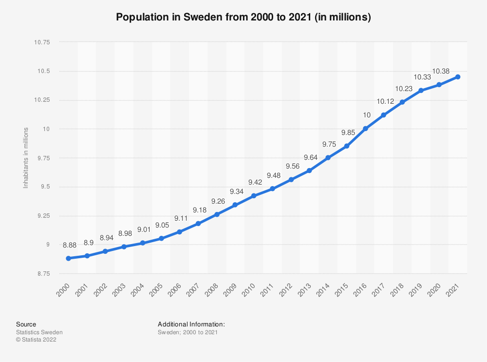 Statistic: Population in Sweden from 2008 to 2018 (in millions) | Statista