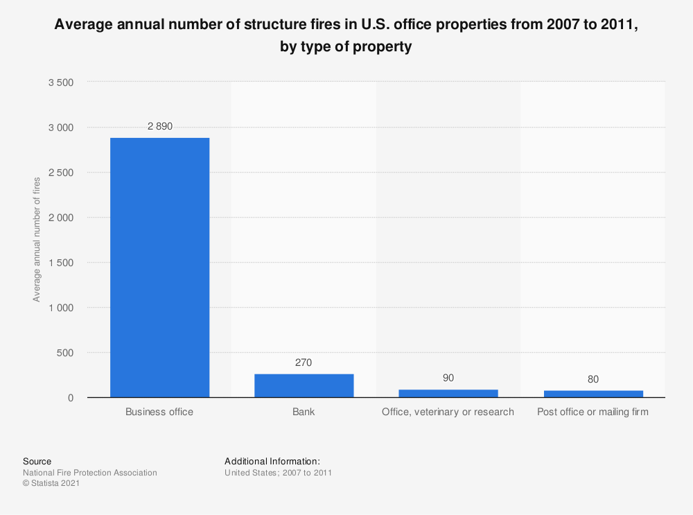 Statistic: Average annual number of structure fires in U.S. office properties from 2007 to 2011, by type of property | Statista