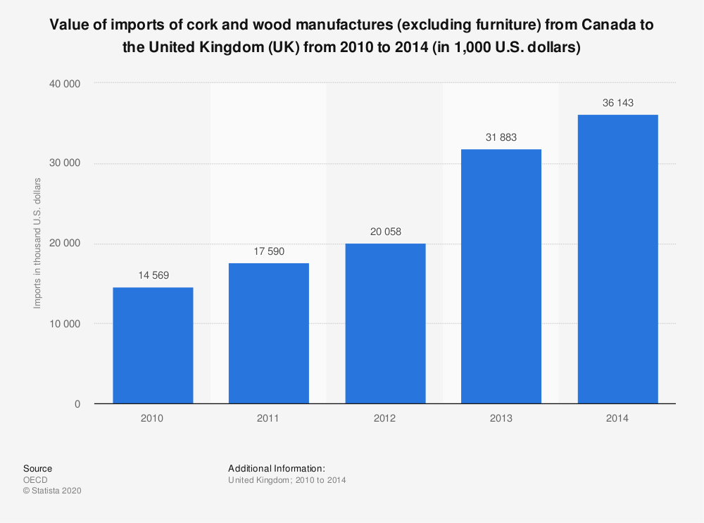 Statistic: Value of imports of cork and wood manufactures (excluding furniture) from Canada to the United Kingdom (UK) from 2010 to 2014 (in 1,000 U.S. dollars)   Statista