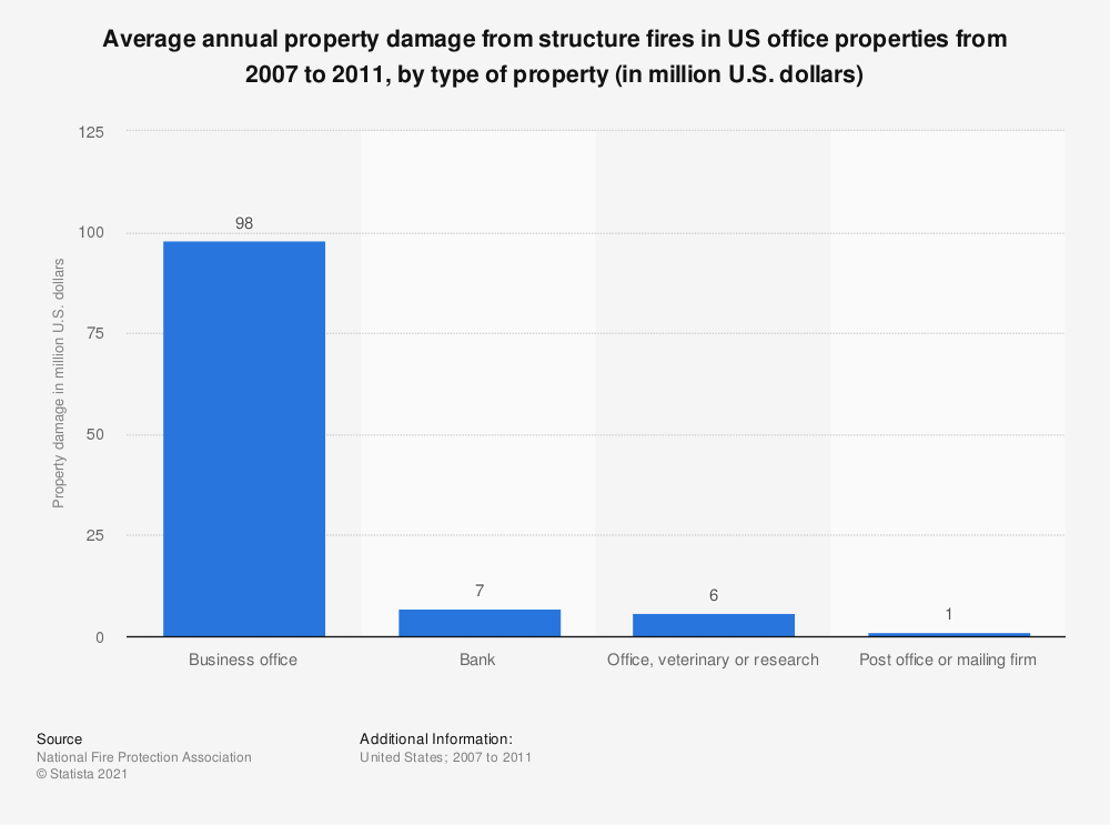 Statistic: Average annual property damage from structure fires in US office properties from 2007 to 2011, by type of property (in million U.S. dollars) | Statista