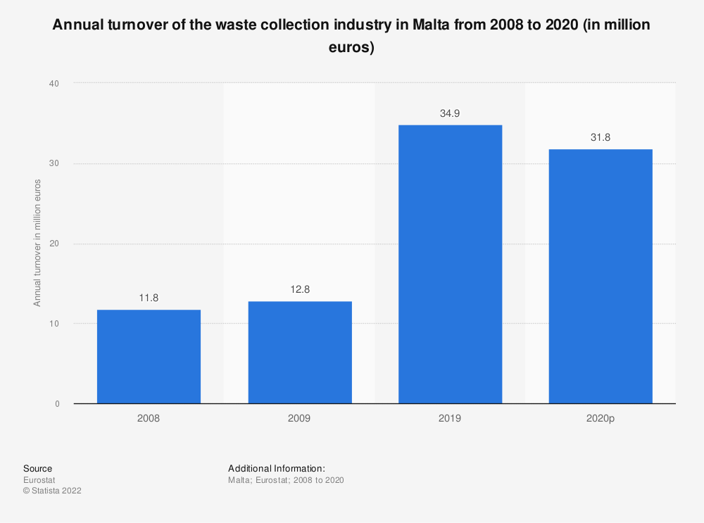Statistic: Annual turnover of the waste collection industry in Malta from 2008 to 2015 (in million euros) | Statista