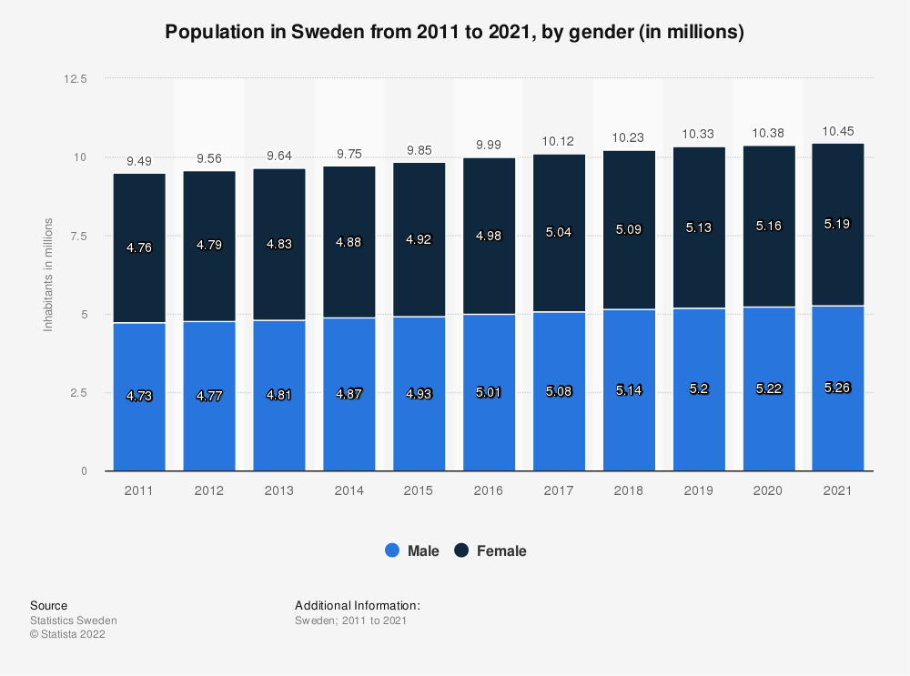 Statistic: Population in Sweden from 2007 to 2017, by gender (in millions) | Statista